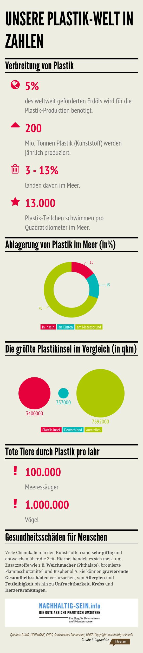Unsere_Plastik_Welt_in_Zahlen_nachhaltig-sein.info_.png